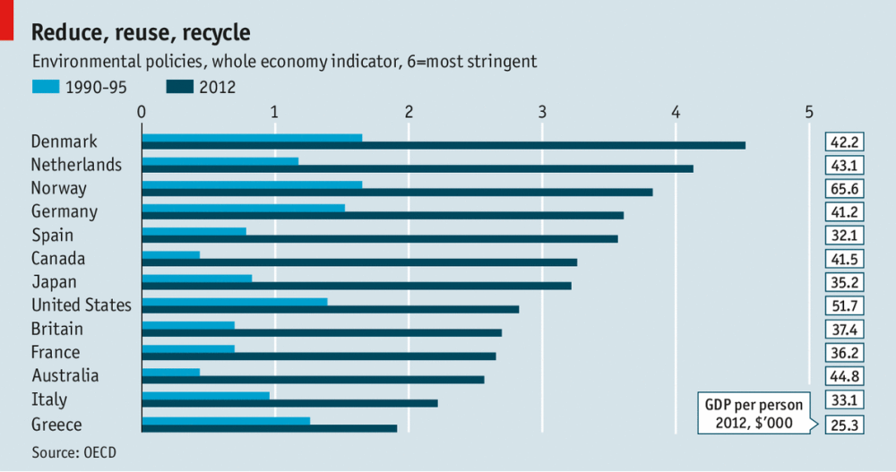environmental strigency graph