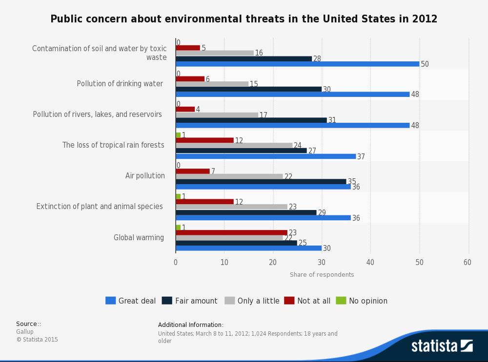 public environment poll