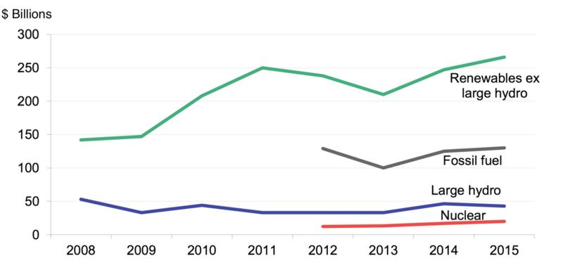 renewables graph